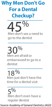 Why Men Don't Go To Dentist?
